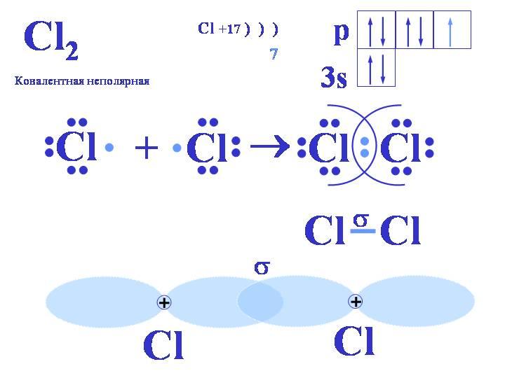 Составить схемы образования ионной связи оксида калия