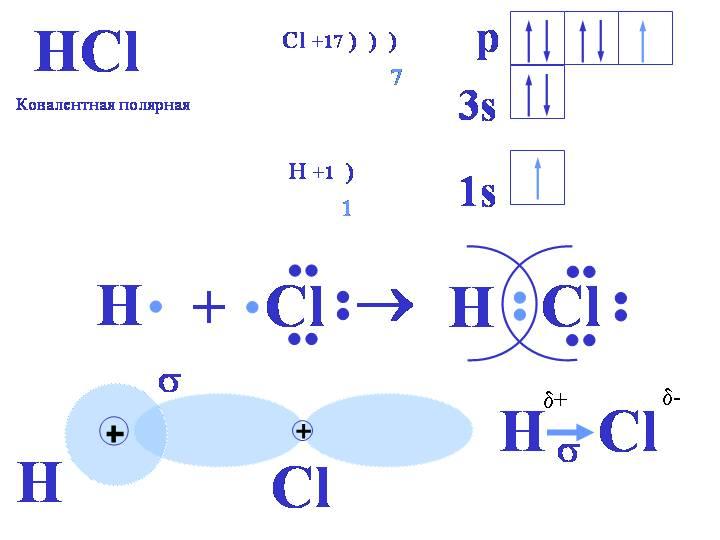 Hcl схема образования